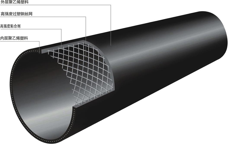 分享到: 产品详情 钢丝网骨架塑料复合管的介绍